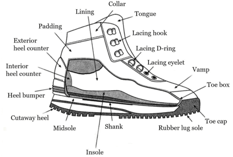 every part of a hiking boot